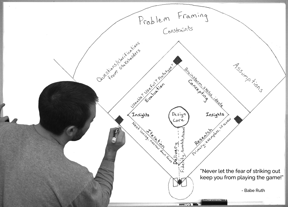 Design Process - Baseball Analogy